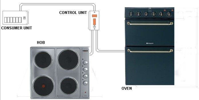 Cable Electric Oven : Supply new radial electric cable for hob cooker oven up to